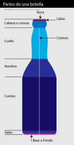 partes_botella Lámparas recicladas de plástico.